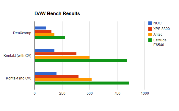 Daw Bench 28 Images Daw Bench Daw Performance Benchmarking Daw Bench 28 Images Eames Dining